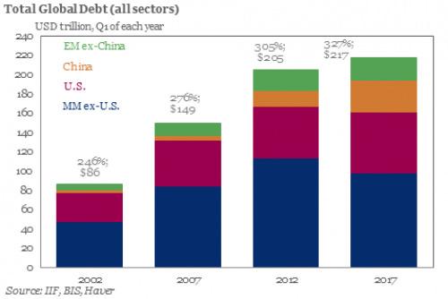 Total global debt chart
