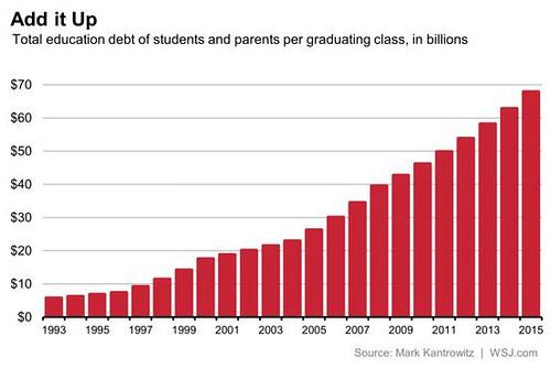 US student debt bomb