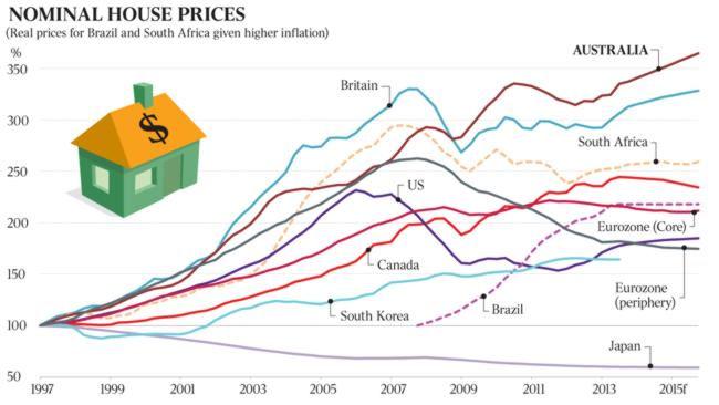 Aussie house bubble