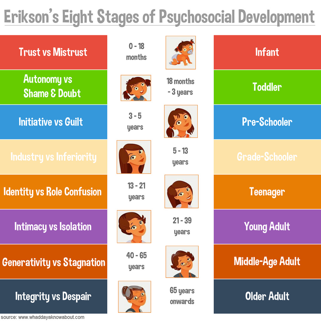 Erikson's stage of made-up psychobabble.