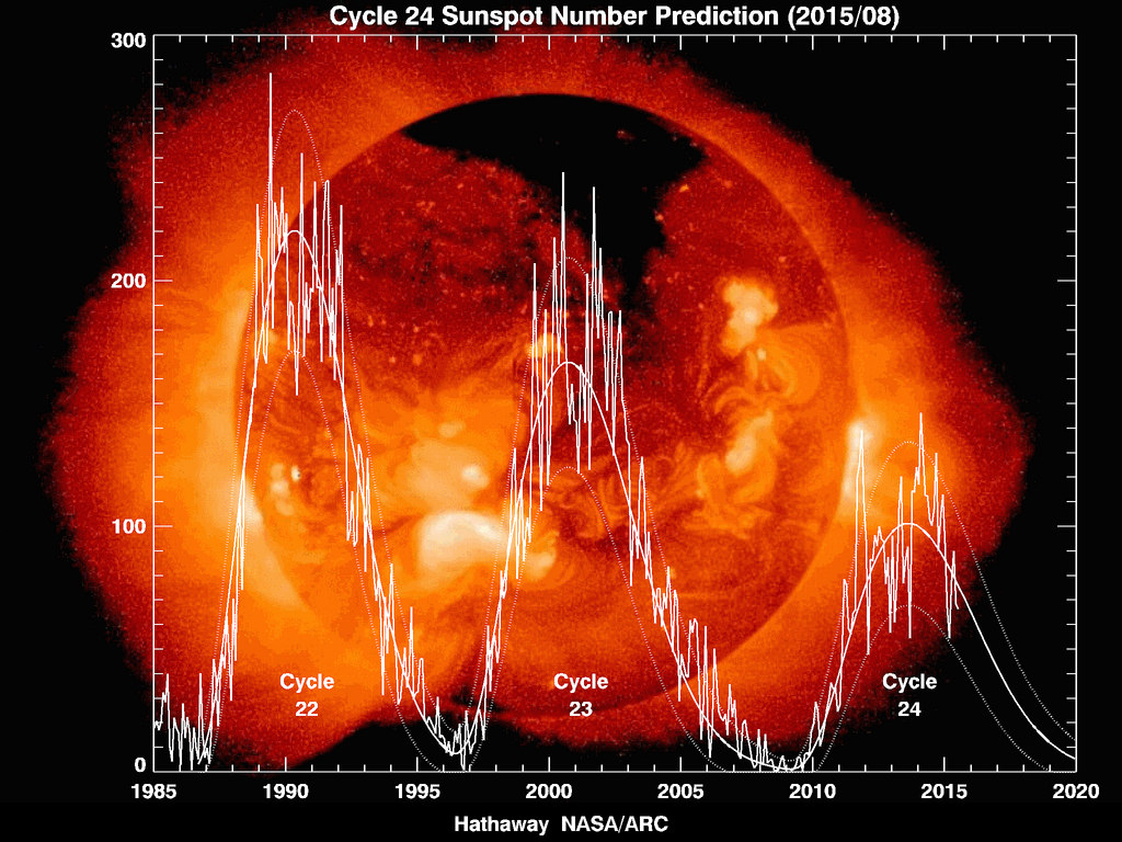 Cycle 24 sunspot number prediction 2015