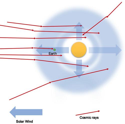 Cosmic rays during grand solar minima