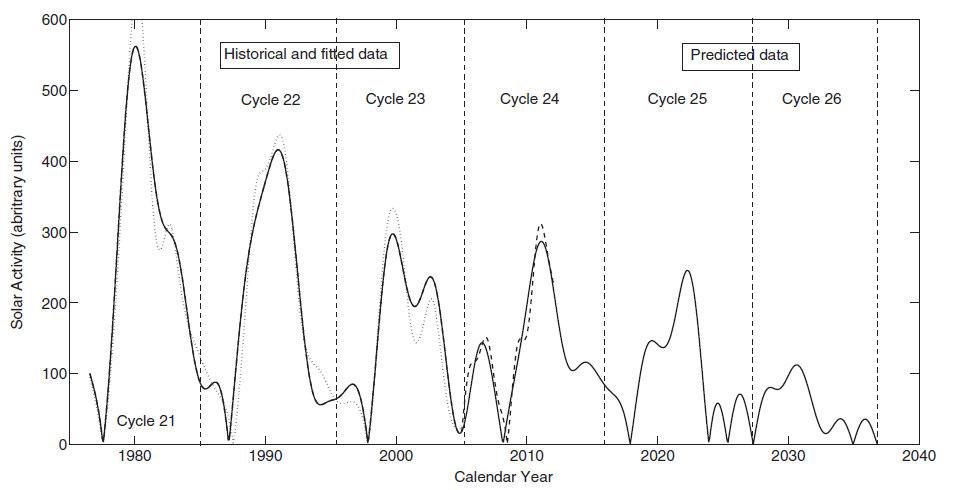 Solar activity chart
