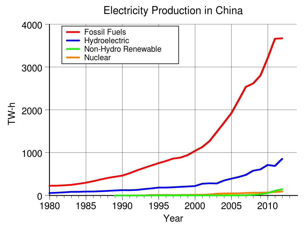 China electricity production
