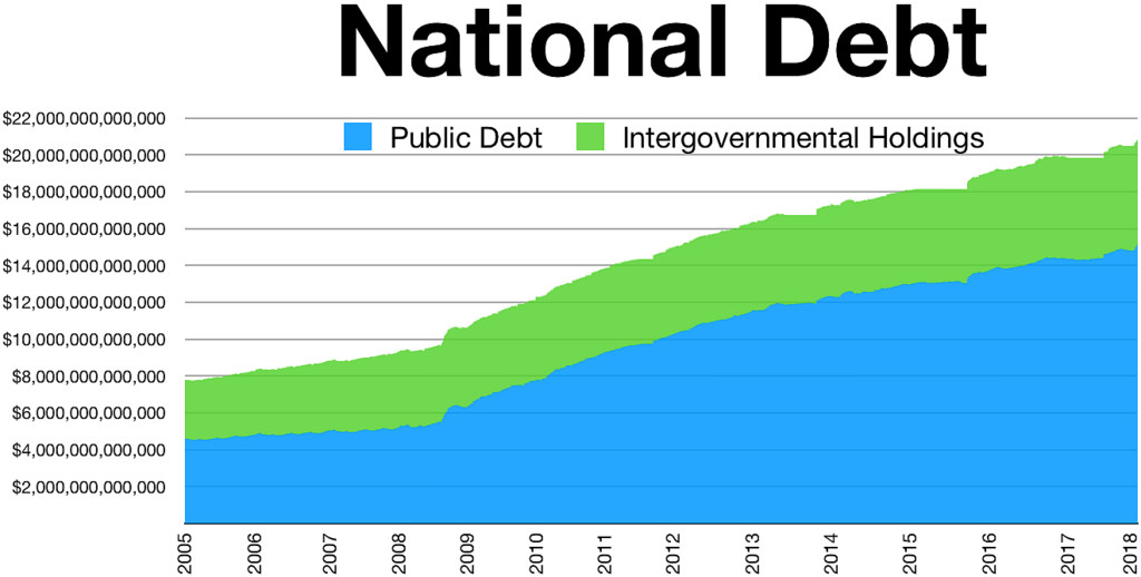 US national debt growth 2005-2018.