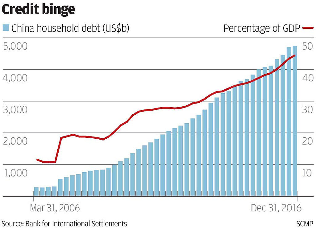Chinese debt growth 2006-2016