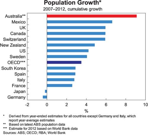 Australia Demographics